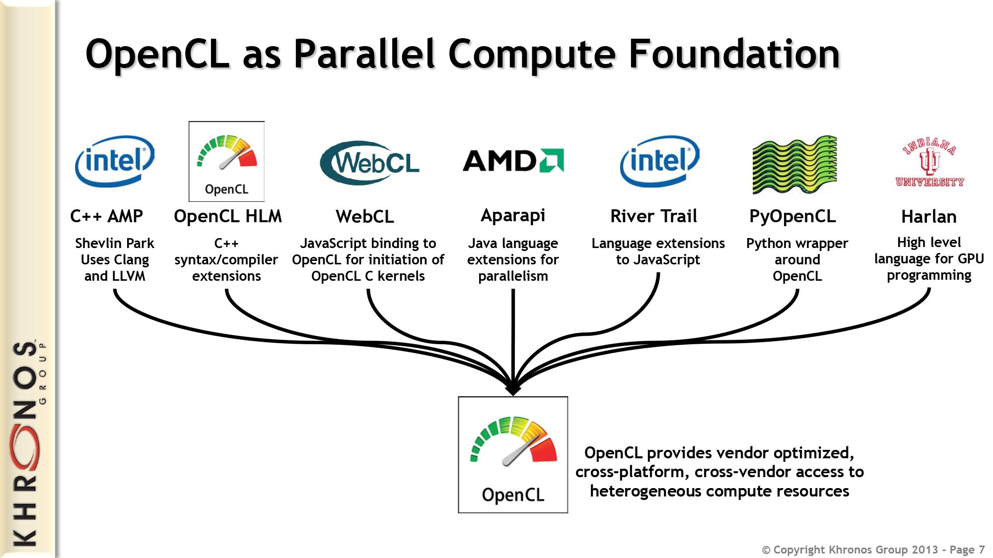 OpenCL 2 0 Conformance Test Suite - TechEnablement