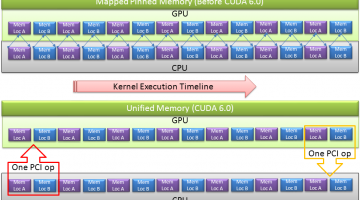 Inside NVIDIA's Unified Memory: Multi-GPU Limitations and the Need for a cudaMadvise API Call