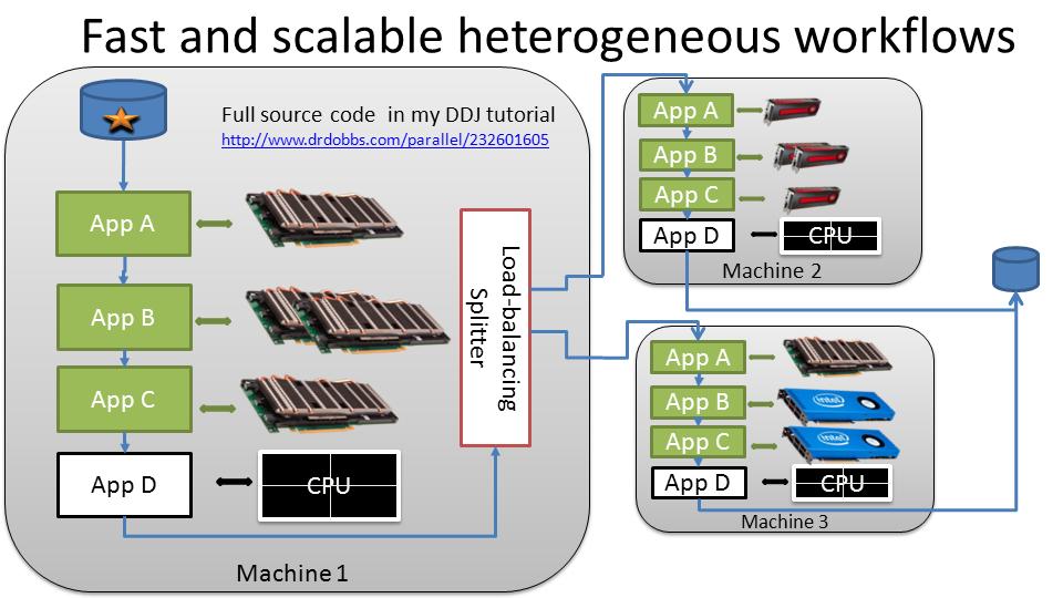 Click-together framework - TechEnablement