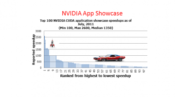 NVIDIA App Showcase, See What Performance is Possible