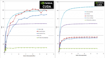 CUDA 340.29 Driver Significantly Boosts GPU Performance (100s GF/s For Machine-Learning)