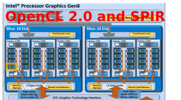 Try Intel's OpenCL 2.0 SDK With SPIR