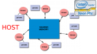 Share memory on Intel Xeon PHi