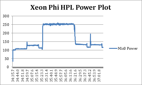 The Intel Xeon Phi HPL plot from the power logger script in High Performance Parallelism Pearls.