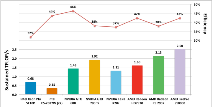 BUDE's sustainedperformancerunningidenticalOpenCLsource code across a wide range of many-core and multi-core devices.Performanceis measured across a complete application run. (Courtesy Morgan Kaufmann)