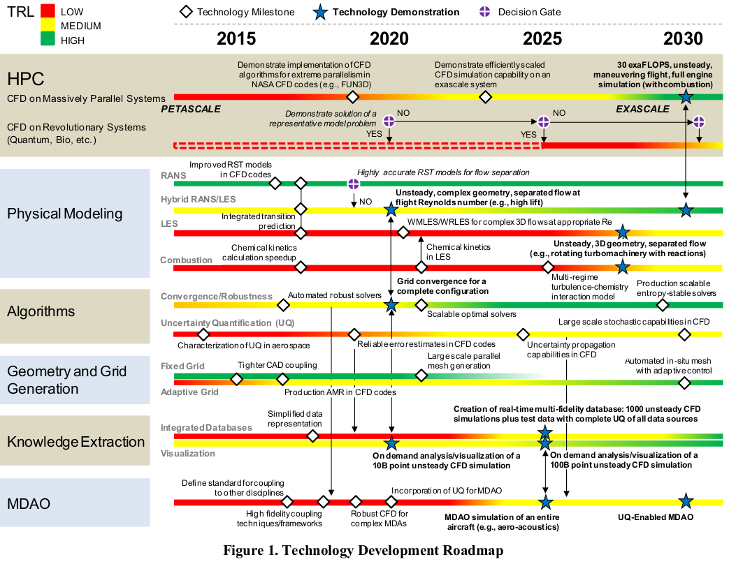 Der Technology Readiness Level TRL auf Deutsch als TechnologieReifegrad übersetzt ist eine Skala zur Bewertung des Entwicklungsstandes von neuen Technologien auf der Basis einer systematischen Analyse