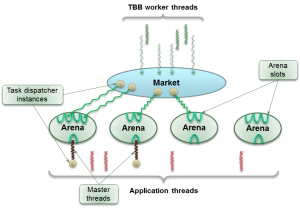 Task arenas within Application(courtesy Morgan Kaufmann)