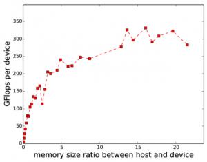 C26 host memory ratio