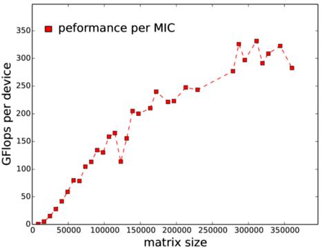 C26 performance per MIC