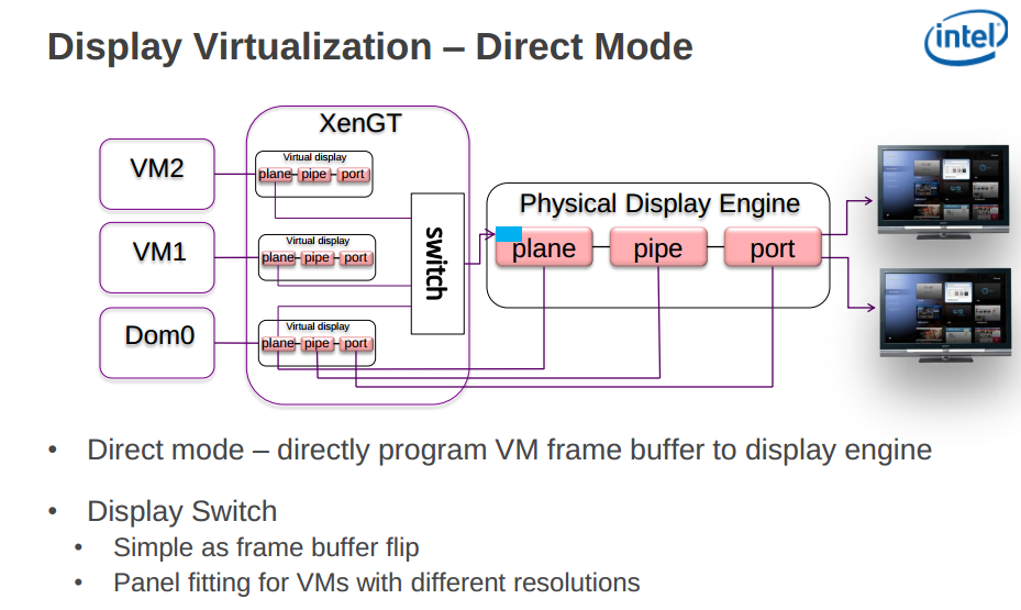 Direct-mode Render Virtualization (image courtesy the Linux foundation)