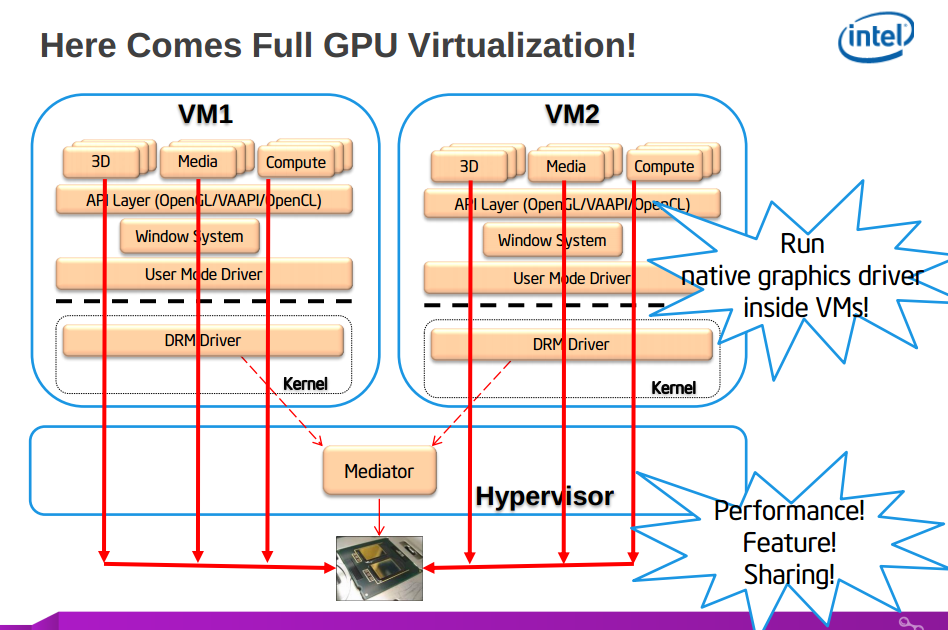 Full GPU Virtualization on Intel GPUs1