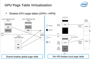 XenGT Intel GPU Page Table Virtualization