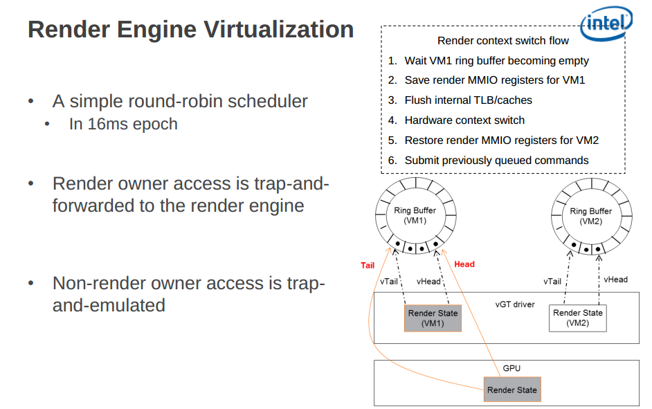 Intel Render Engine Virtualization (image courtesy the Linux foundation)