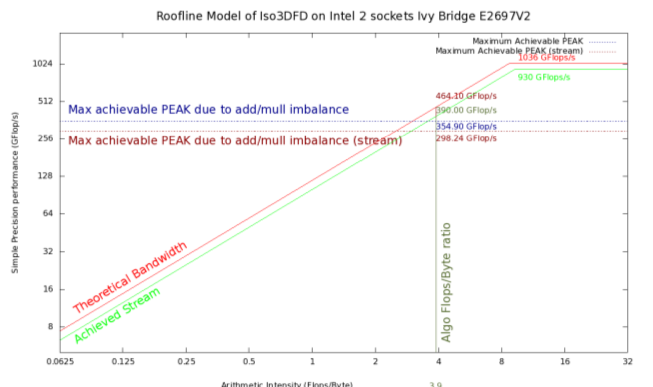 The roofline model for Iso3DFD on dual-socket Ivy Bridge. (Courtesy Morgan Kaufmann)