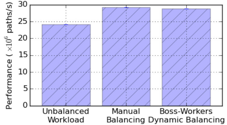 Performance results for tree load balancing techniques presented in this chapter.