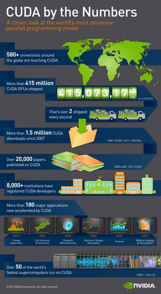 NVIDIA growth as of 2012 (courtesy NVIDIA)