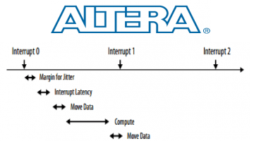Implications of OS Jitter on Real-Time Applications for FPGAs, GPUs, and Intel