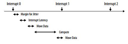 Altera Data mover timeline (Image courtesy Altera)