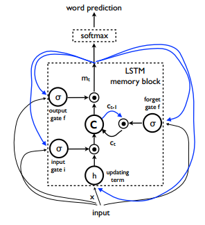 LSTM: the memory block contains a cell c which is controlled by three gates. In blue we show the recurrent connections – the output m at time t − 1 is fed back to the memory at time t via the three gates; the cell value is fed back via the forget gate; the predicted word at time t − 1 is fed back in addition to the memory output m at time t into the Softmax for word prediction. (Image courtesy Arxiv.org)