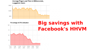 Facebook HHVM Saves Wikipedia 30% Page Load Time and 50% CPU load over Zend