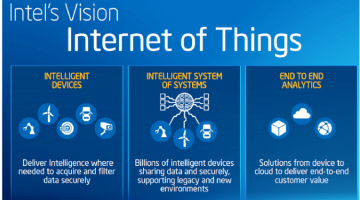 Intel's $2.1B 2014 Revenue Shows Internet of Things is Here to Stay