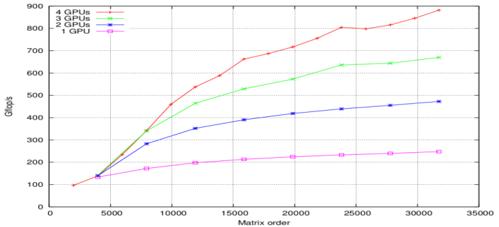 Magma sgetrf() scaling (image courtesy icl.cs.utk.edu)