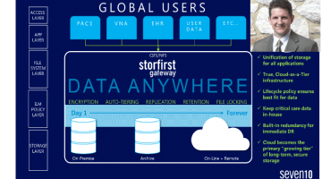 Seven10 Storage Software Intelligently Manages Seamless Data Migration to the Cloud