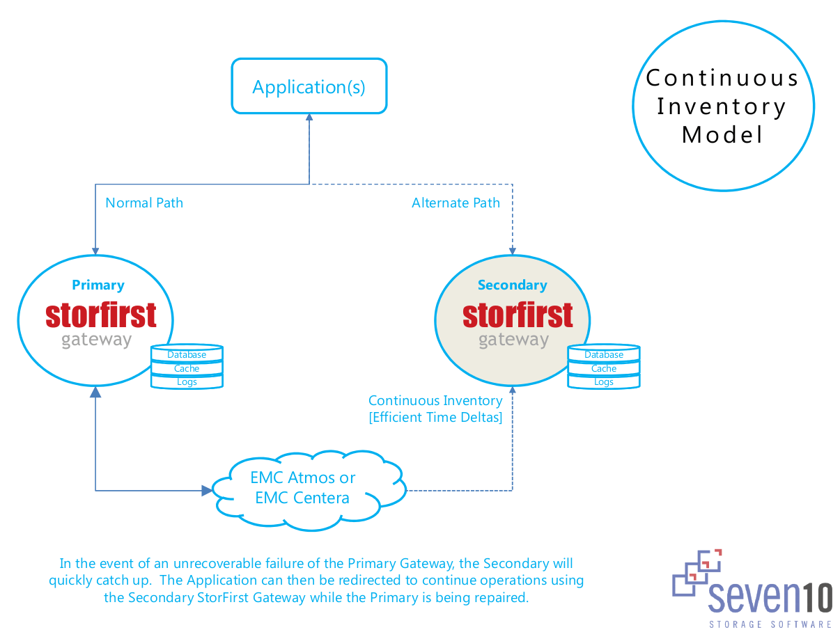 Seven10_inventory_model-fs8