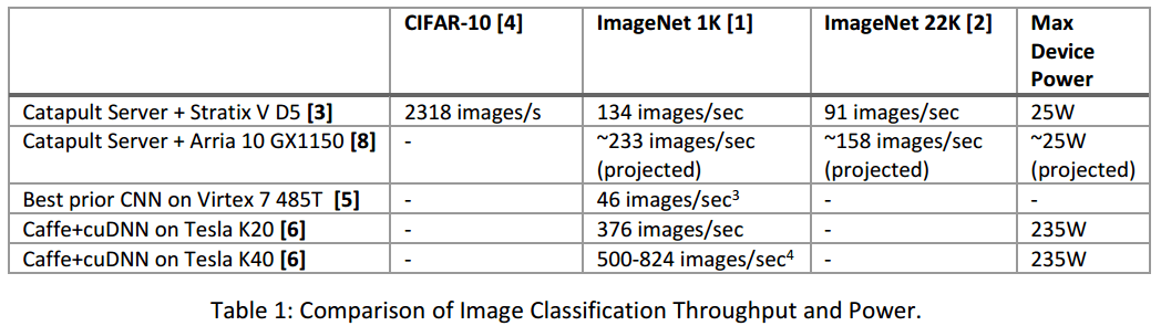 Comparison of Image Classification Throughput and Power. (Image courtesy Microsoft)