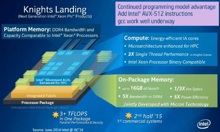 (Source Intel Corp)