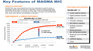 MAGMA LU Decompositions, Factorizations, and Eigensolvers for Intel Xeon Phi Coprocessors Released