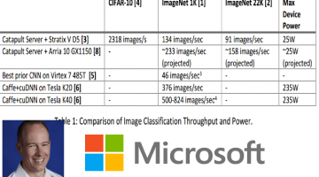 OpenCL Programmed FPGAs Claim a 3X Performance-to-Power Advantage at Microsoft