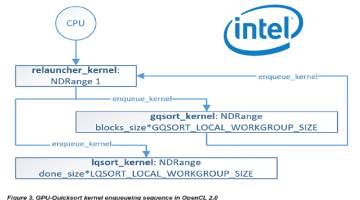 Intel Posts OpenCL 2.0 QuickSort Tutorial (Compare to TE CUDA Version)