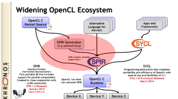 OpenCL SPIR Tutorial Teaches Portability Without Shipping Kernel Source