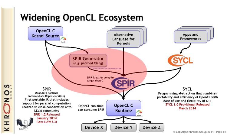 OpenCL SPIR Tutorial Teaches Portability Without Shipping Kernel