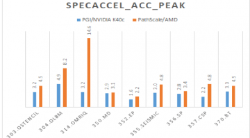 PathScale Reports Highest SPEC-ACCEL OpenACC Results Using AMD s9150 GPU
