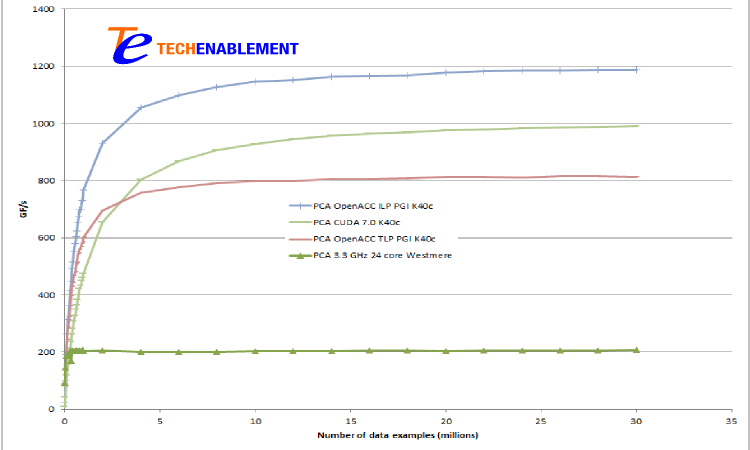 Performance of TechEnablement ILP (Instruction Level Parallelism) loop
