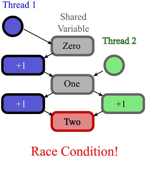 Colefax race_condition