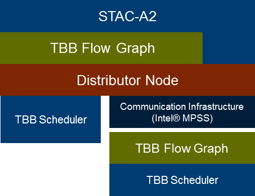 Figure 1: Block diagram of heterogeneous STAC-A2 benchmark implementation (Image courtesy Intel and Citi)