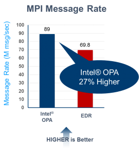 How the Intel® OPA Fabric Facilitates Distributed Training
