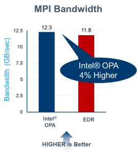 Intel OPA OSU benchmarks
