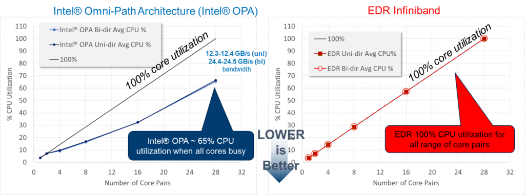 Figure 9: CPU utilization during the osu_mbw_mr message rate test*** (Image courtesy Intel)
