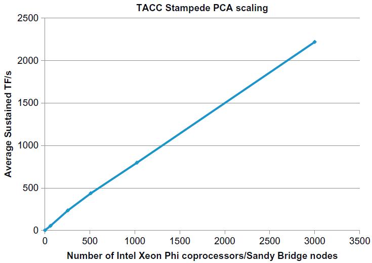PCA Scaling at TACC