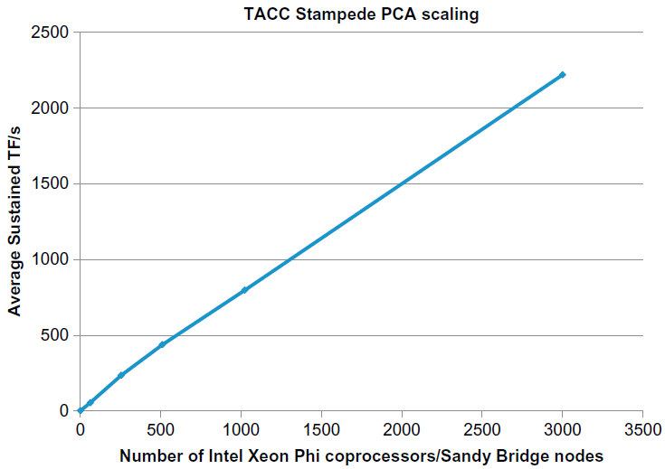 Figure 2: Near-linear scaling to 3,000 Intel Xeon Phi nodes on the TACC Supercomputer