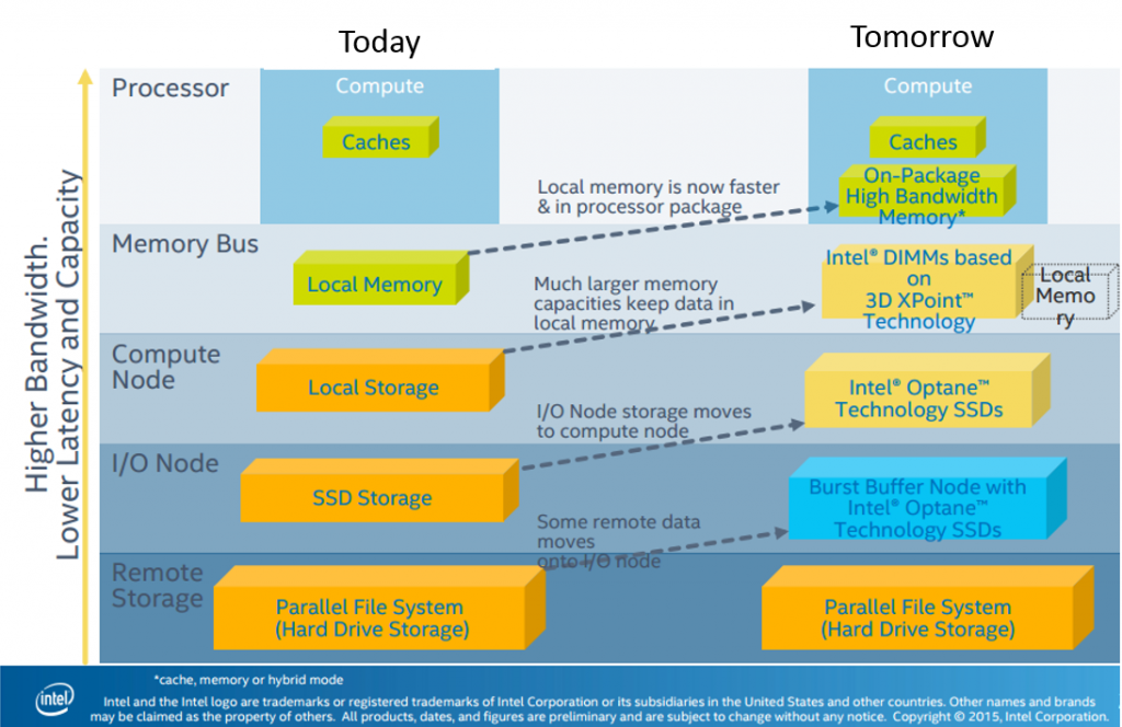 Figure 7: A view to the future (Image courtesy Intel)