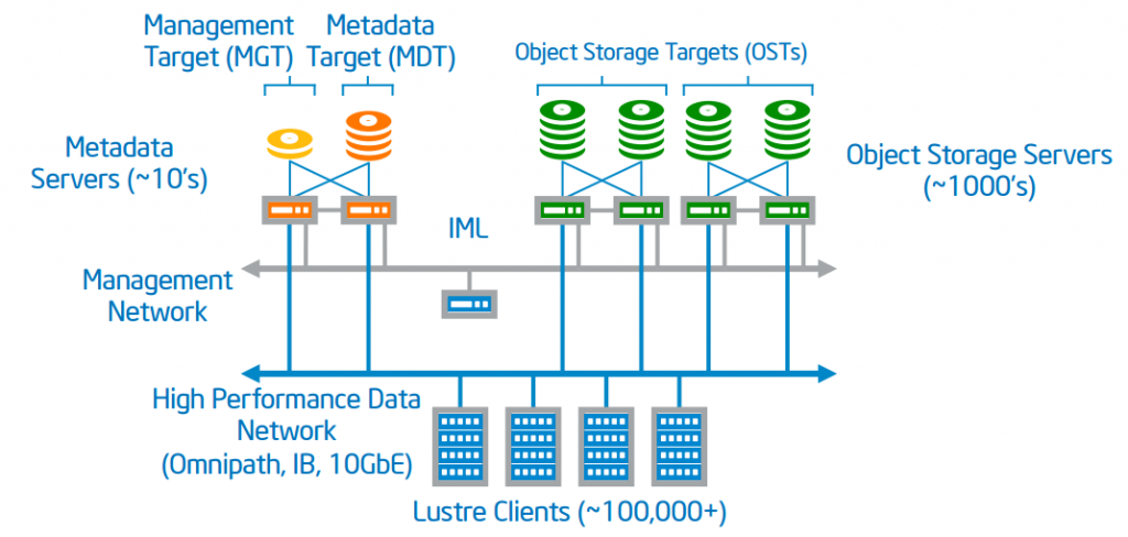Figure 1: Lustre* is the leading scale-out solution to 100,000 plus Lustre clients (Image courtesy Intel)