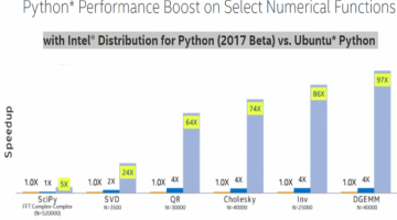 Up To Orders of Magnitude More Performance with Intel's Distribution of Python