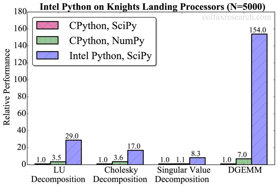 Intel_python_8_16_16_fig04