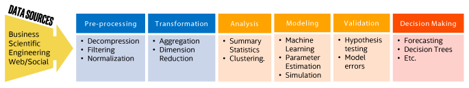 Figure 9: General data modeling with Intel DAAL