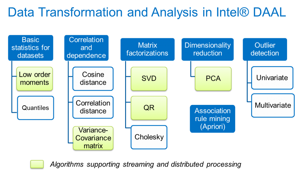 Figure 10: Data transformation and Analysis in Intel DAAL (Image courtesy Intel)